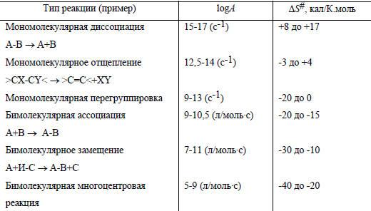 Как определить порядок реакции