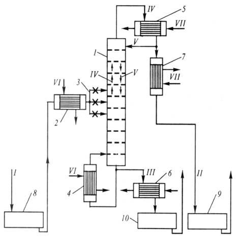 Рис.1. Принципиальная схема ректификационной установки.  1 - колонна, 2 - подогреватель исходной смеси, 3 - гребенка...