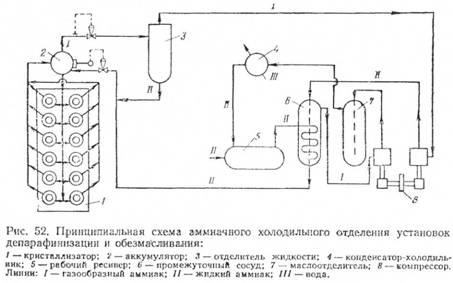 принципиальная схема производства аммиака